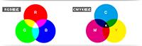 纸箱印刷之印刷色彩模式--CMYK